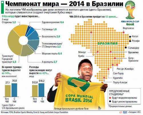 Обзор Pele: King of Football едем на финал ЧМ 2014